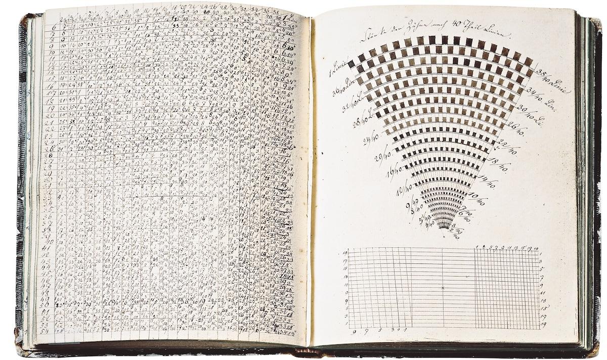 Das Skizzenbuch von Ferdinand Adolph Lange.